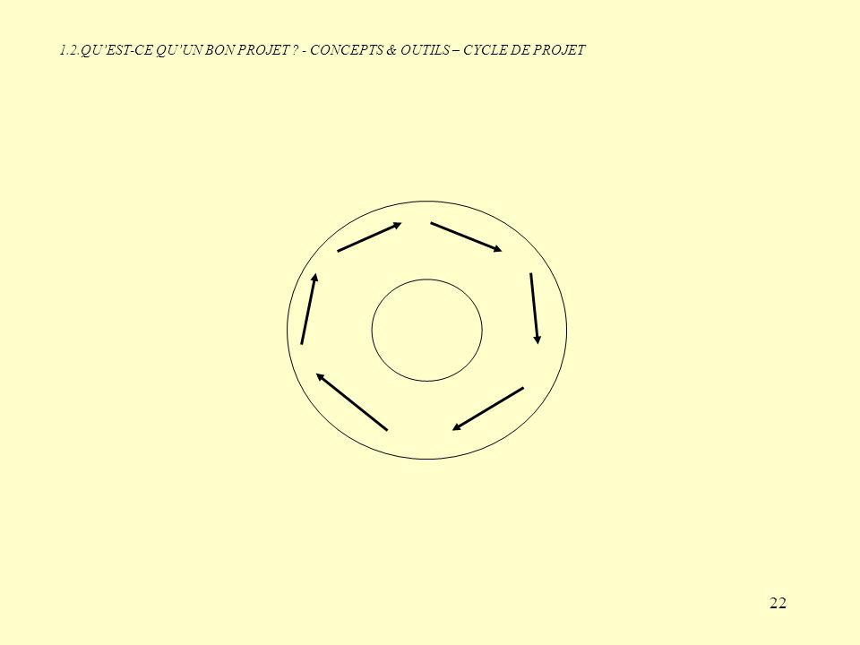 The Project Cycle 09/04/2017 1.2.QU'EST-CE QU'UN BON PROJET - CONCEPTS & OUTILS – CYCLE DE PROJET