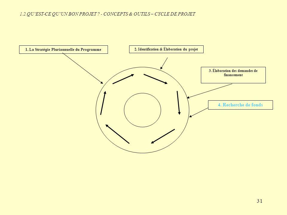1.2.QU'EST-CE QU'UN BON PROJET - CONCEPTS & OUTILS – CYCLE DE PROJET