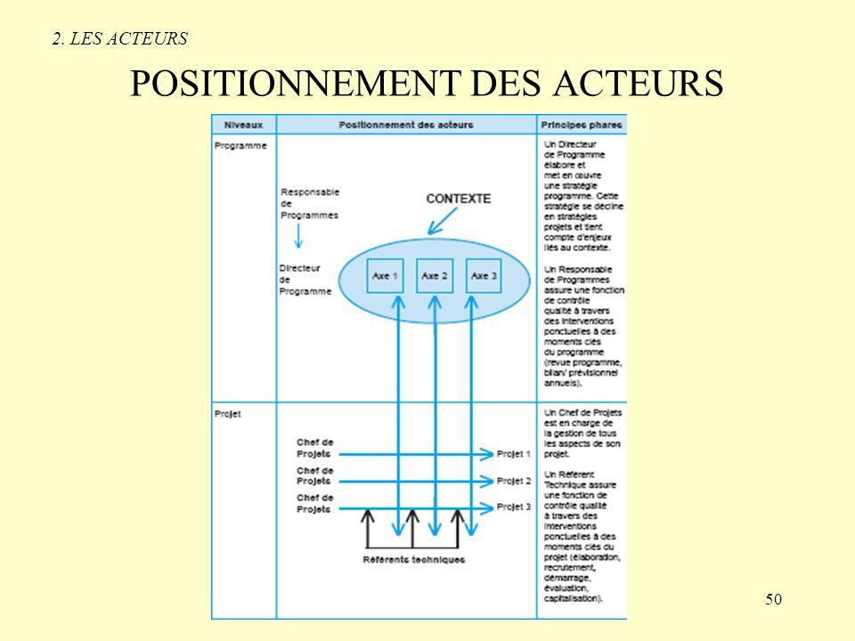 POSITIONNEMENT DES ACTEURS