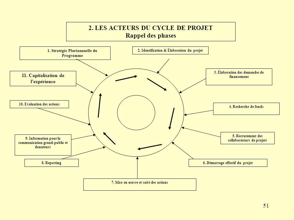 2. LES ACTEURS DU CYCLE DE PROJET Rappel des phases