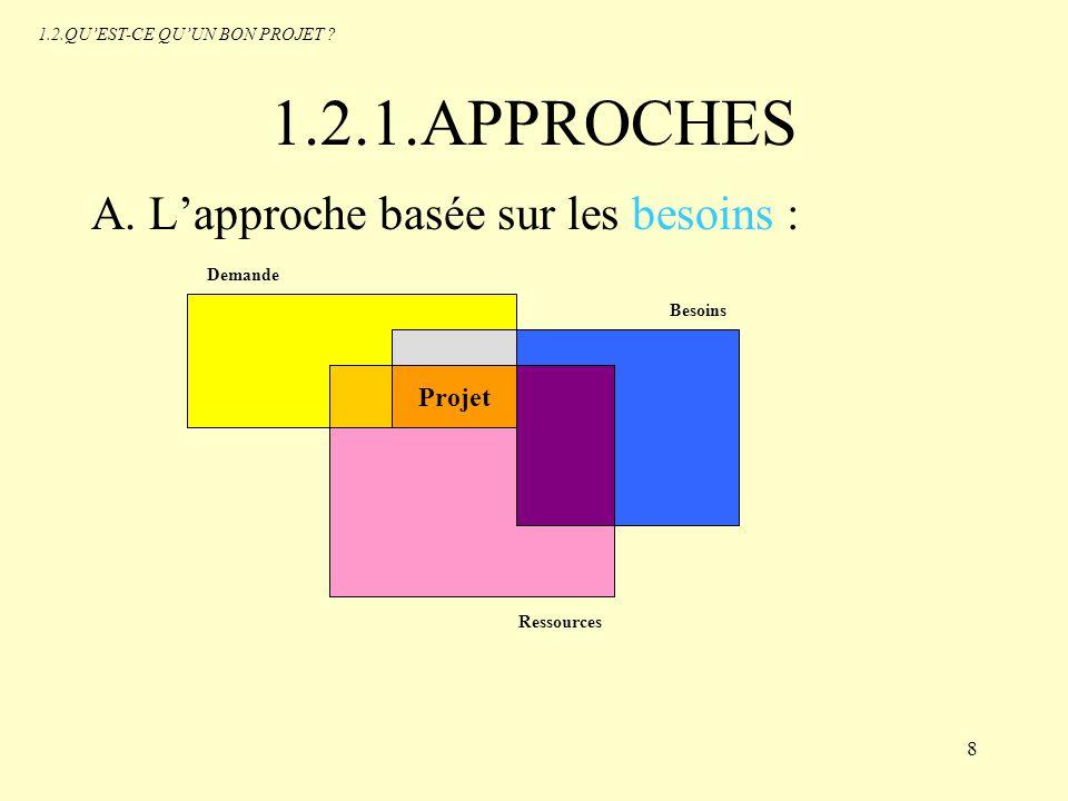 1.2.1.APPROCHES A. L'approche basée sur les besoins : Projet