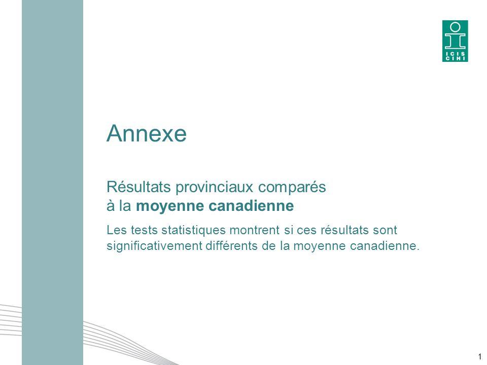 Annexe Résultats provinciaux comparés à la moyenne canadienne