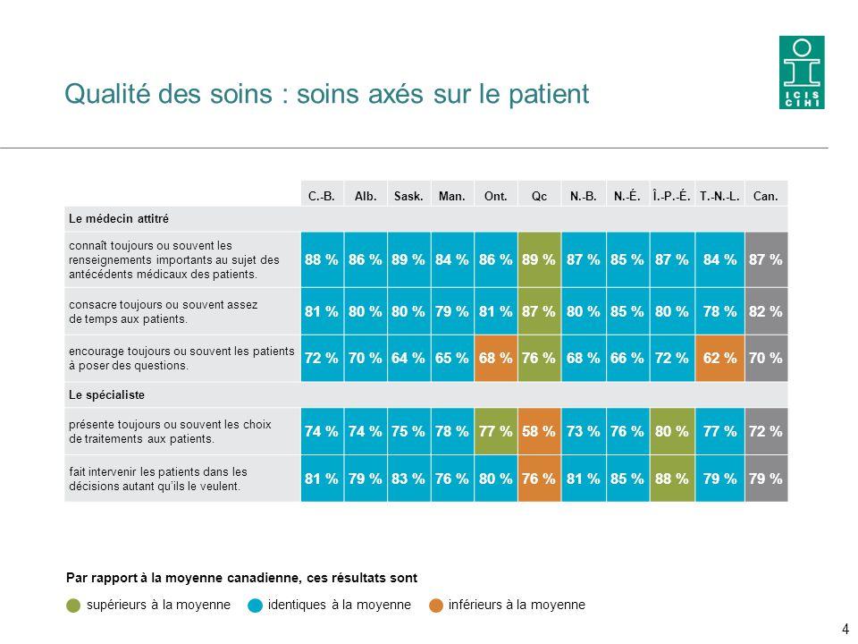 Qualité des soins : soins axés sur le patient