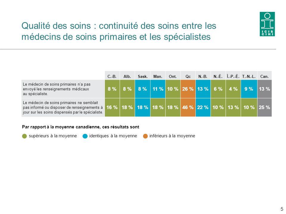 Qualité des soins : continuité des soins entre les médecins de soins primaires et les spécialistes