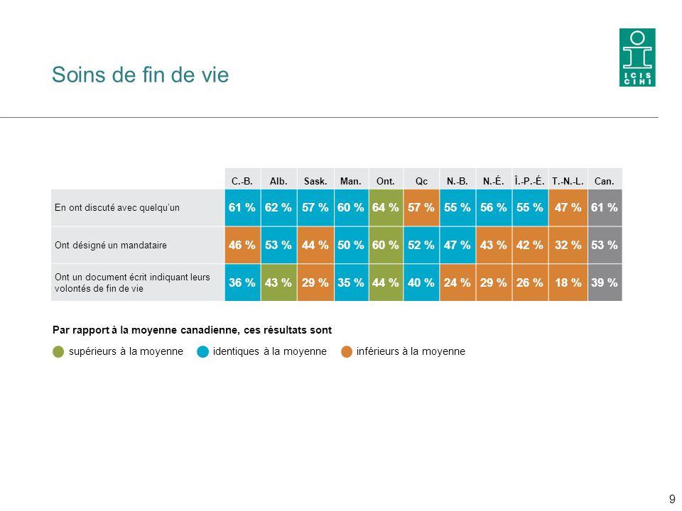 Soins de fin de vie 61 % 62 % 57 % 60 % 64 % 55 % 56 % 47 % 46 % 53 %