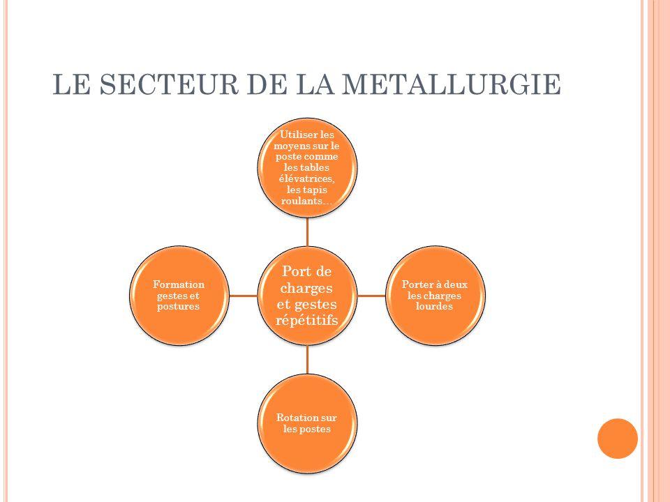 LE SECTEUR DE LA METALLURGIE