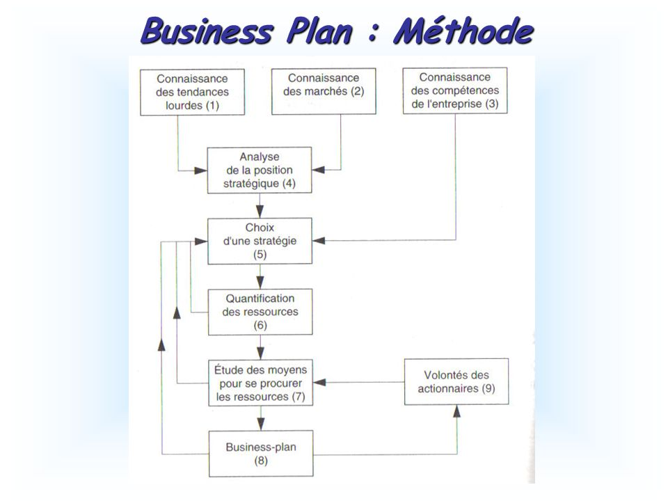 Business Plan : Méthode