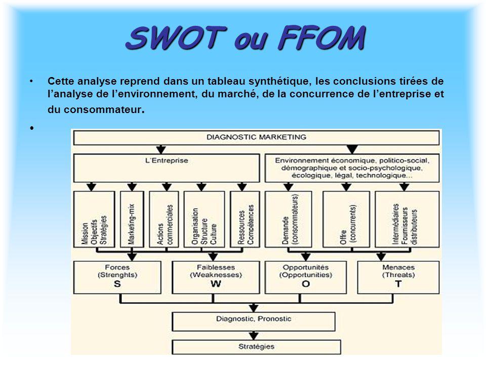 SWOT ou FFOM