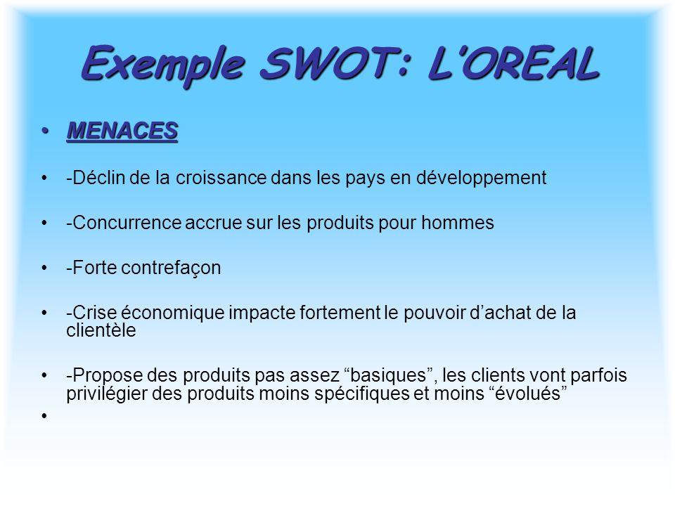 Exemple SWOT: L'OREAL MENACES