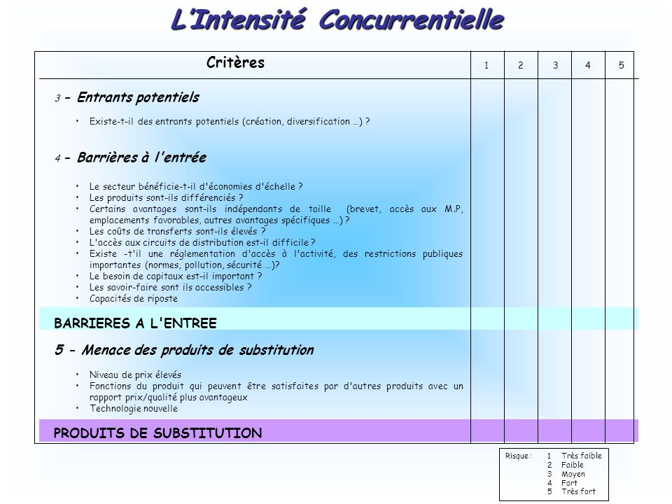 L'Intensité Concurrentielle