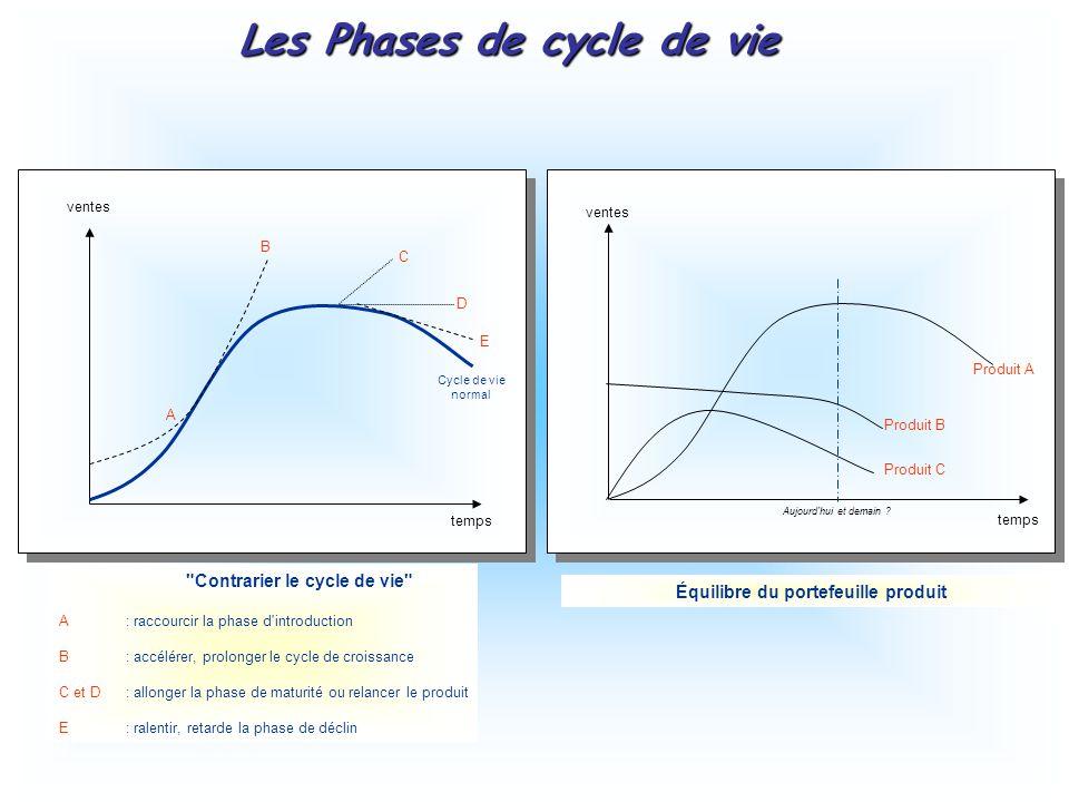 Les Phases de cycle de vie