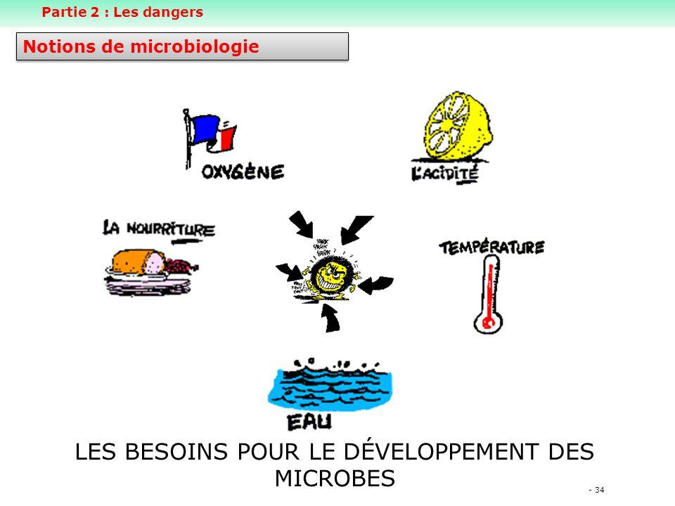 LES BESOINS POUR LE DÉVELOPPEMENT DES MICROBES