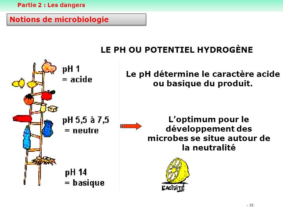 LE PH OU POTENTIEL HYDROGÈNE