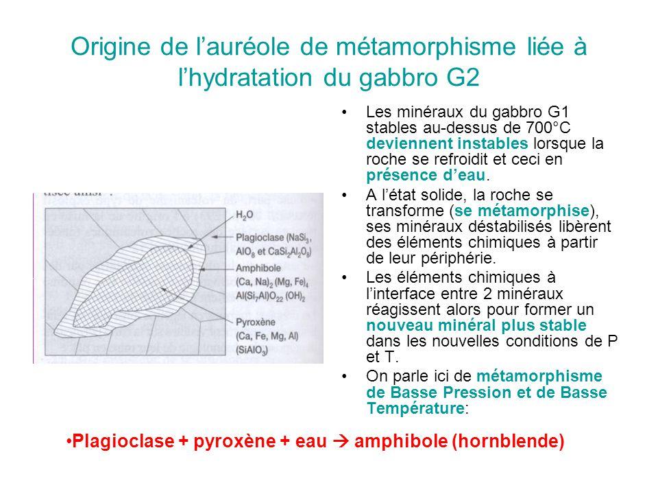 Origine de l'auréole de métamorphisme liée à l'hydratation du gabbro G2