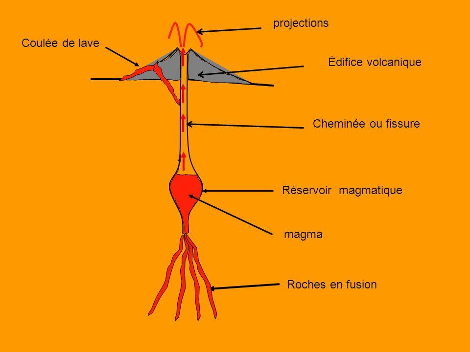 projections Coulée de lave. Édifice volcanique. Cheminée ou fissure. Réservoir magmatique. magma.