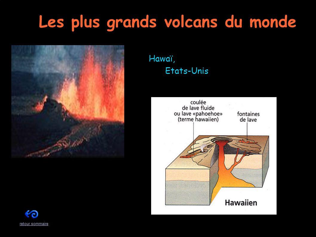 Les plus grands volcans du monde