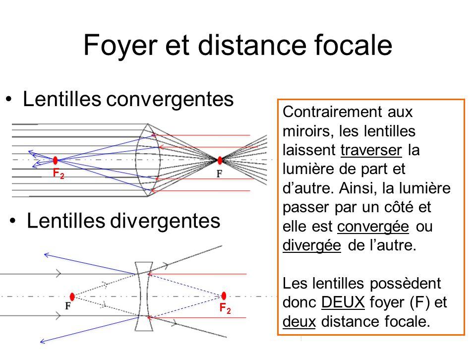 Foyer Et Plan Focal : Physique optique leçon les lentilles ppt télécharger