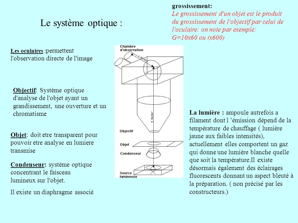 grossissement: Le grossissement d un objet est le produit du grossissement de l objectif par celui de l oculaire: on note par exemple: G=10x60 ou (x600)