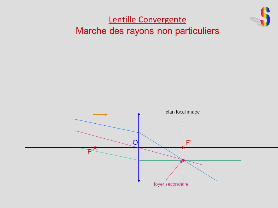 Foyer Lentille Plan Convexe : Lentille convergentes rayons particuliers ppt video