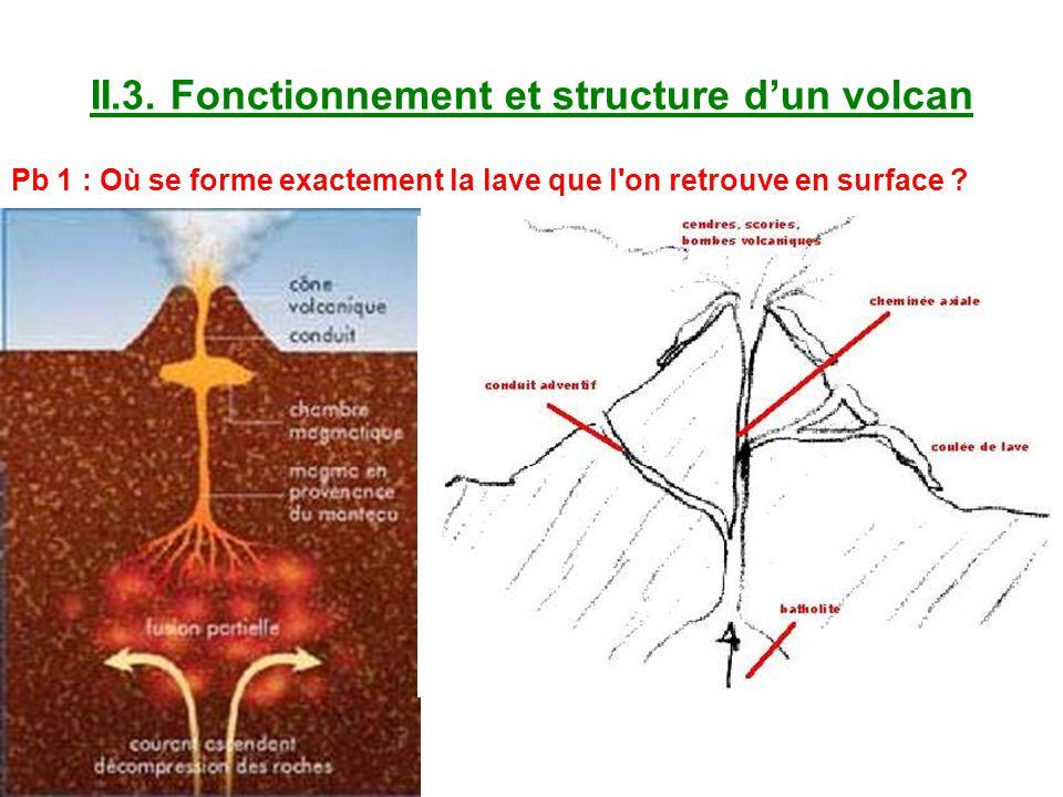 II.3. Fonctionnement et structure d'un volcan