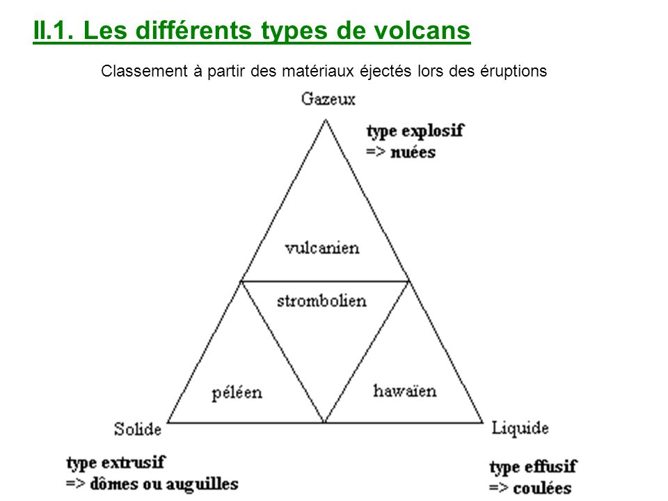 II.1. Les différents types de volcans