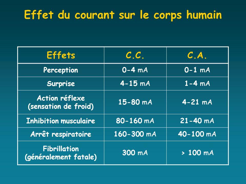 Formation chef d quipe ppt t l charger - Sensation de froid interieur du corps ...