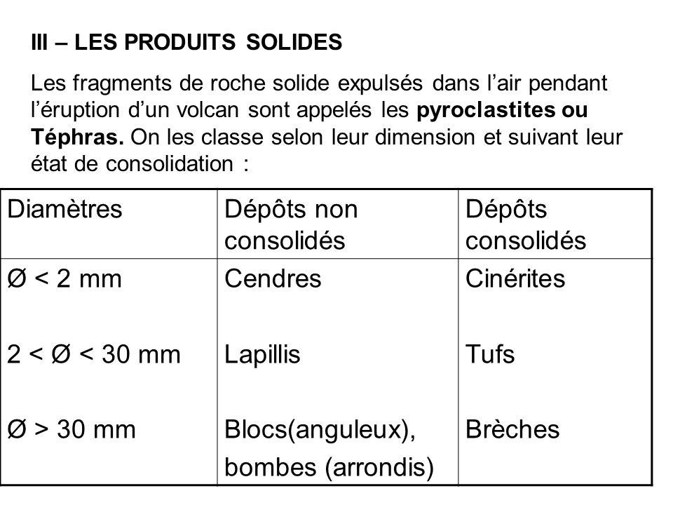 Diamètres Dépôts non consolidés Dépôts consolidés Ø < 2 mm