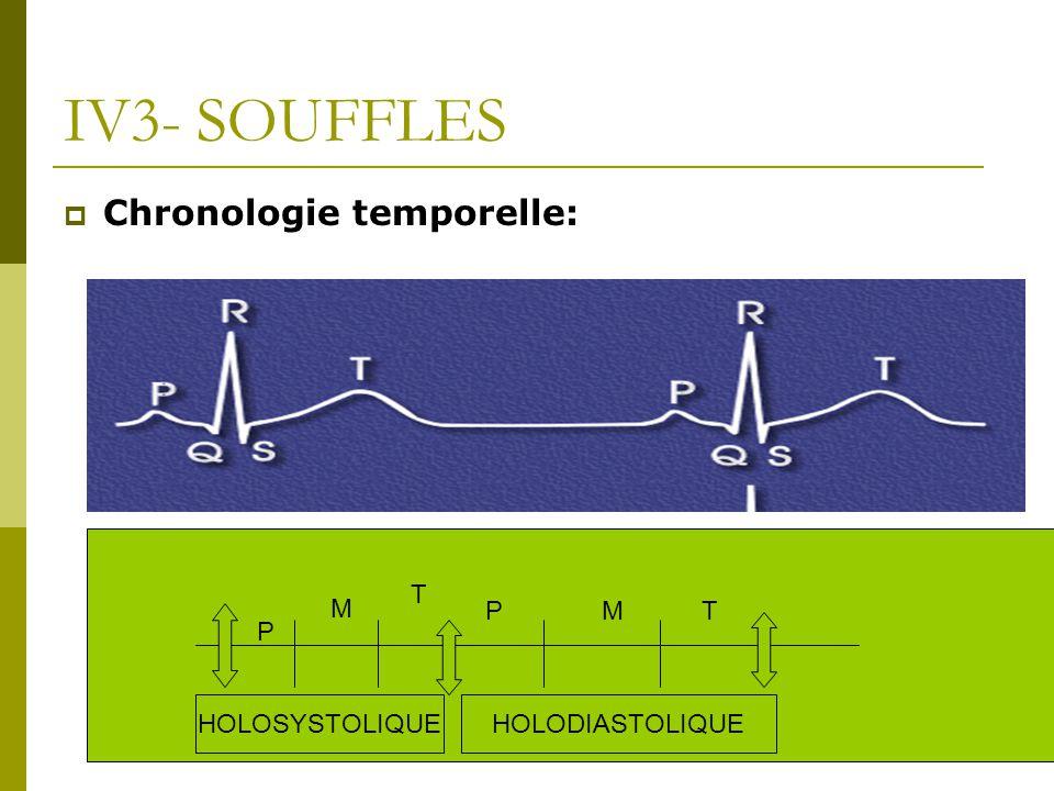 IV3- SOUFFLES Chronologie temporelle: T M P M T P HOLOSYSTOLIQUE