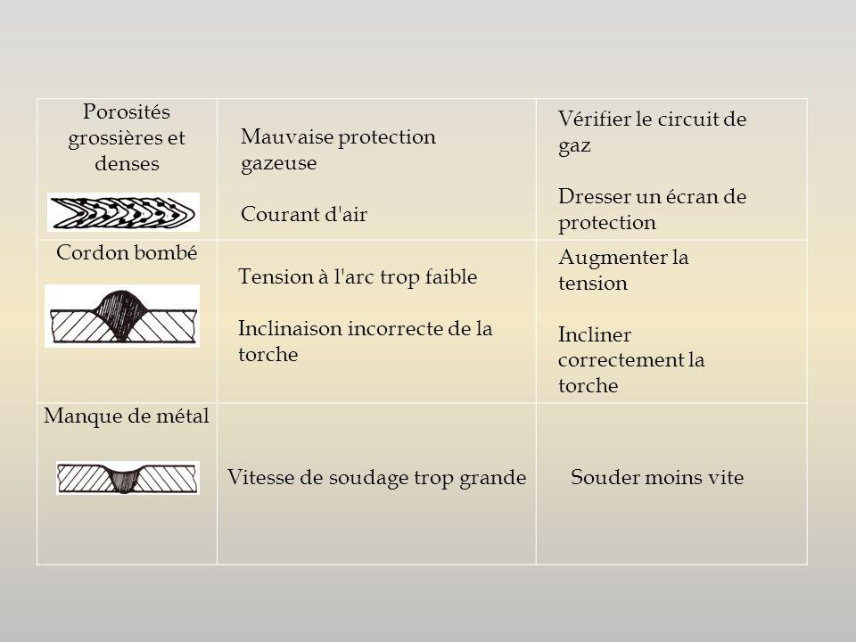 Porosités grossières et denses