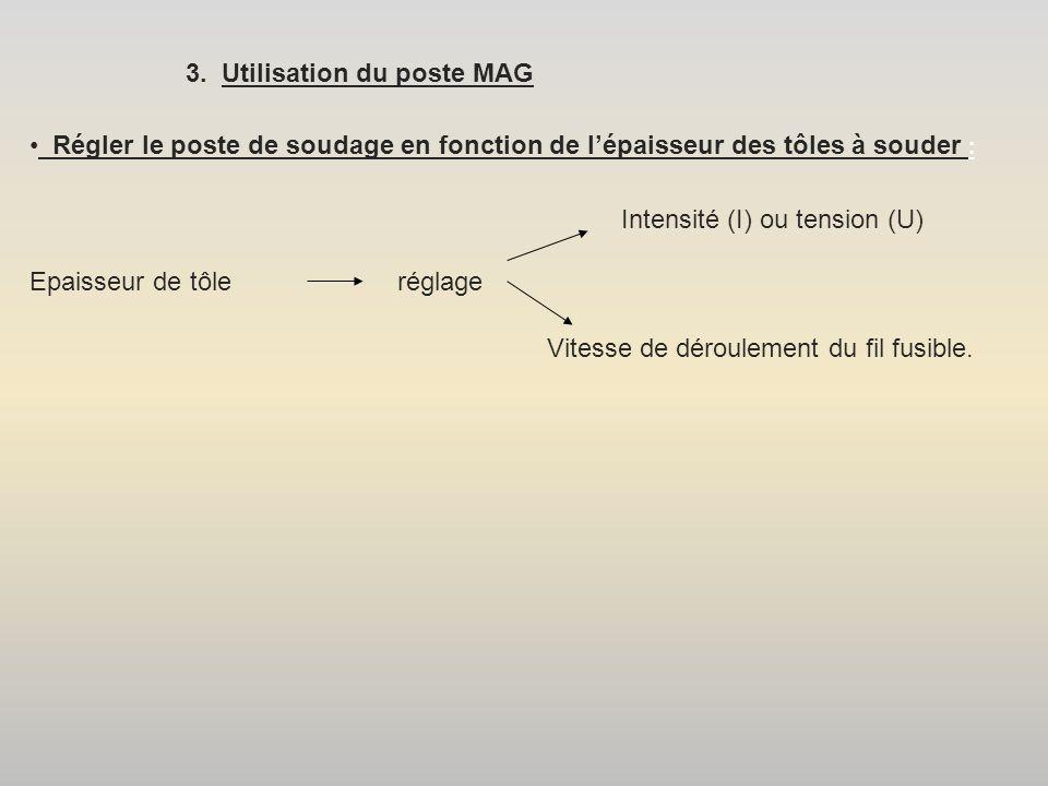 3. Utilisation du poste MAG