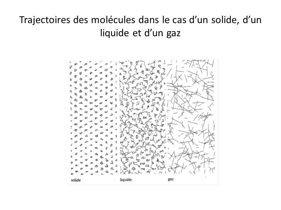Trajectoires des molécules dans le cas d'un solide, d'un liquide et d'un gaz