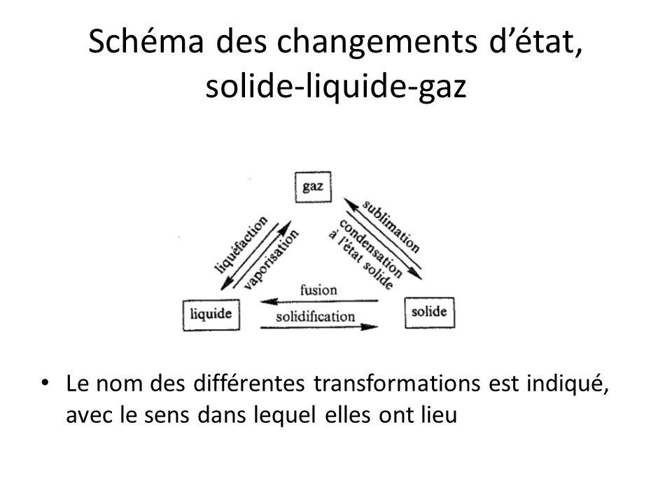 Schéma des changements d'état, solide-liquide-gaz