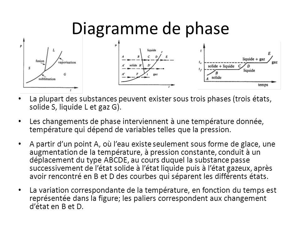 Diagramme de phase La plupart des substances peuvent exister sous trois phases (trois états, solide S, liquide L et gaz G).