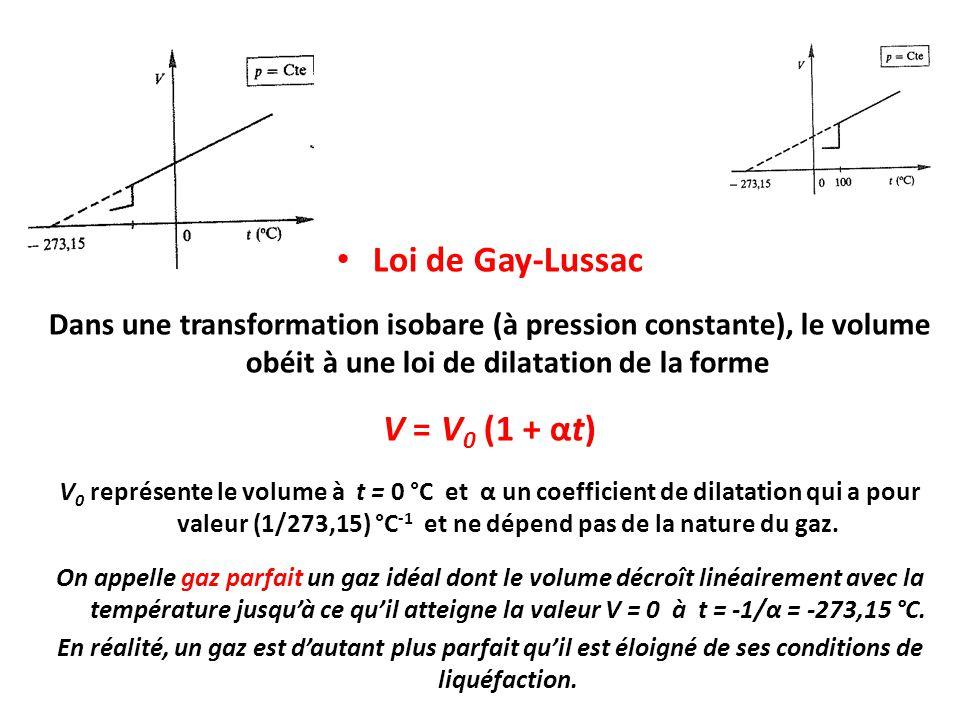 Loi de Gay-Lussac V = V0 (1 + αt)