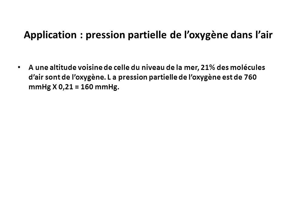 Application : pression partielle de l'oxygène dans l'air