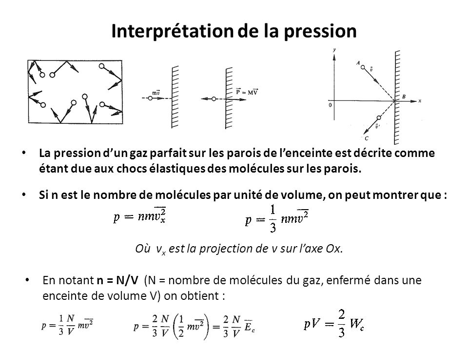 Interprétation de la pression