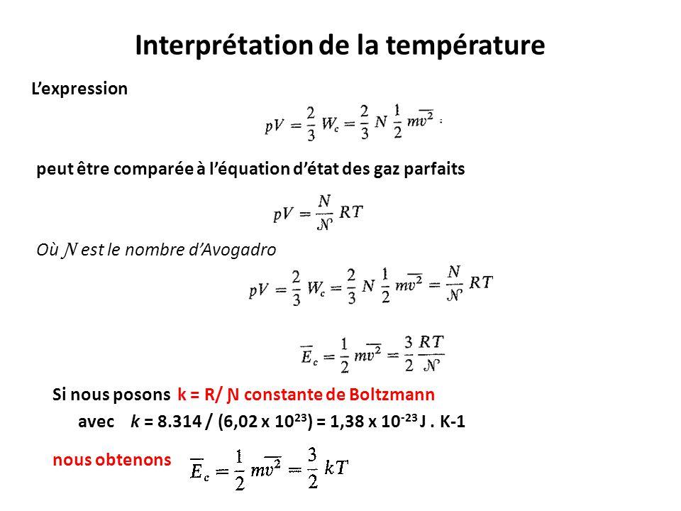 Interprétation de la température