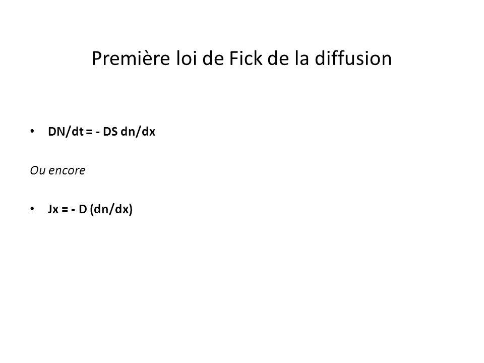 Première loi de Fick de la diffusion