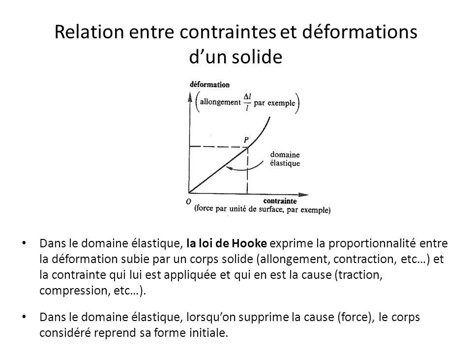 Relation entre contraintes et déformations d'un solide