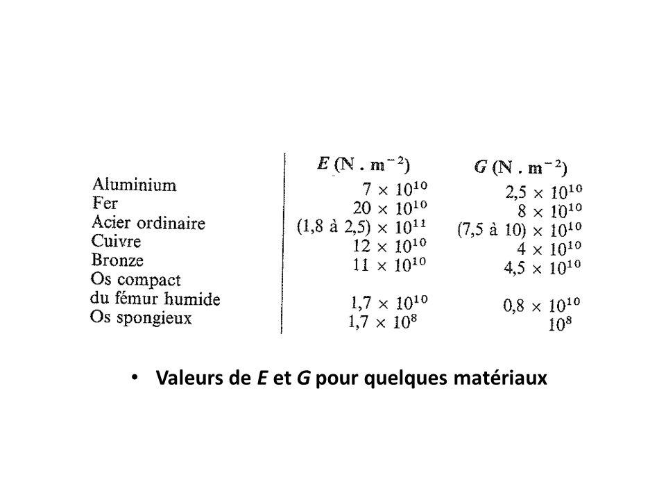 Valeurs de E et G pour quelques matériaux