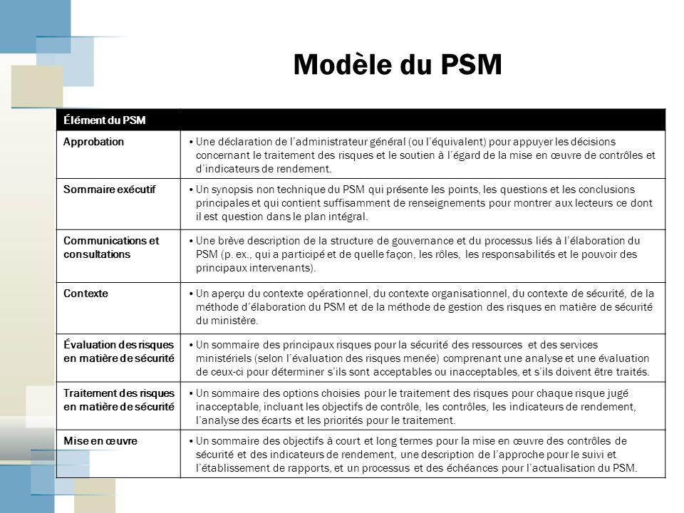 Modèle du PSM Élément du PSM Approbation