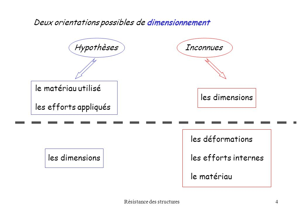R sistance des structures ppt video online t l charger - Definition d une poutre ...