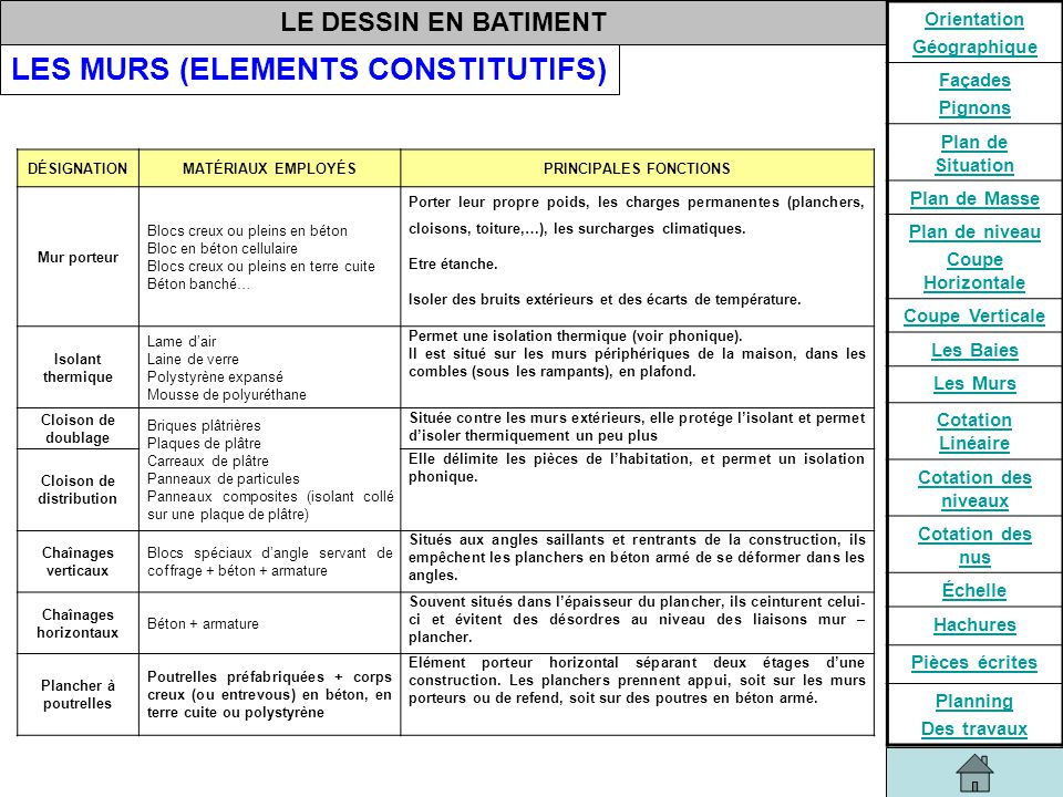 Etudes Des Constructions  Ppt Video Online Tlcharger
