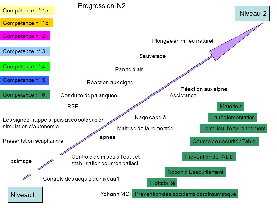 moithey yohann mf notion de progression d u2019o u00f9 part on