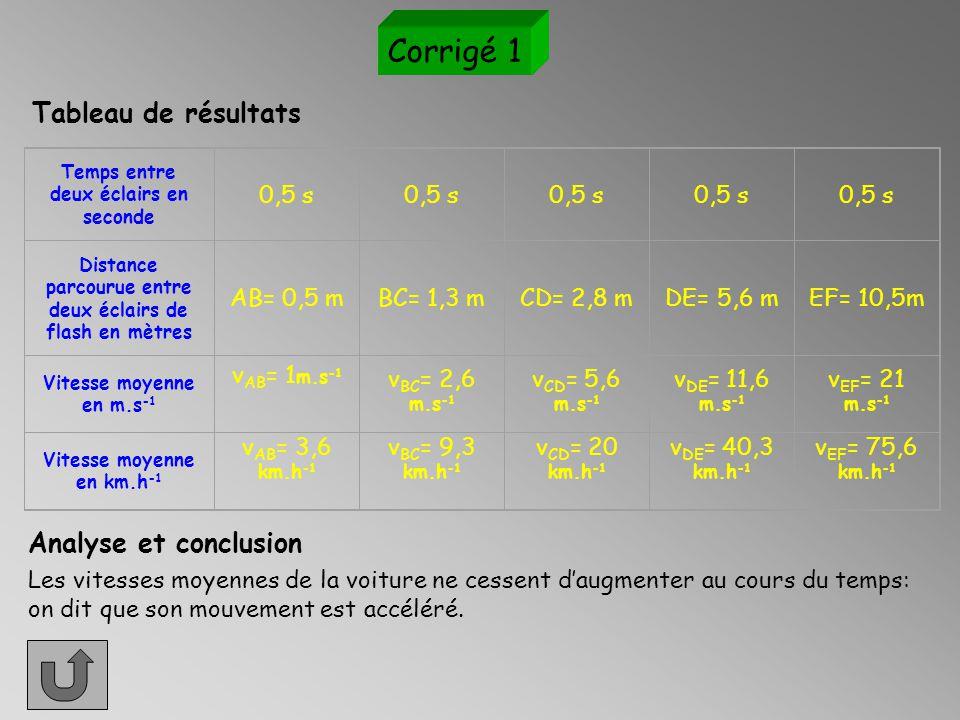 Corrigé 1 Tableau de résultats Analyse et conclusion 0,5 s AB= 0,5 m
