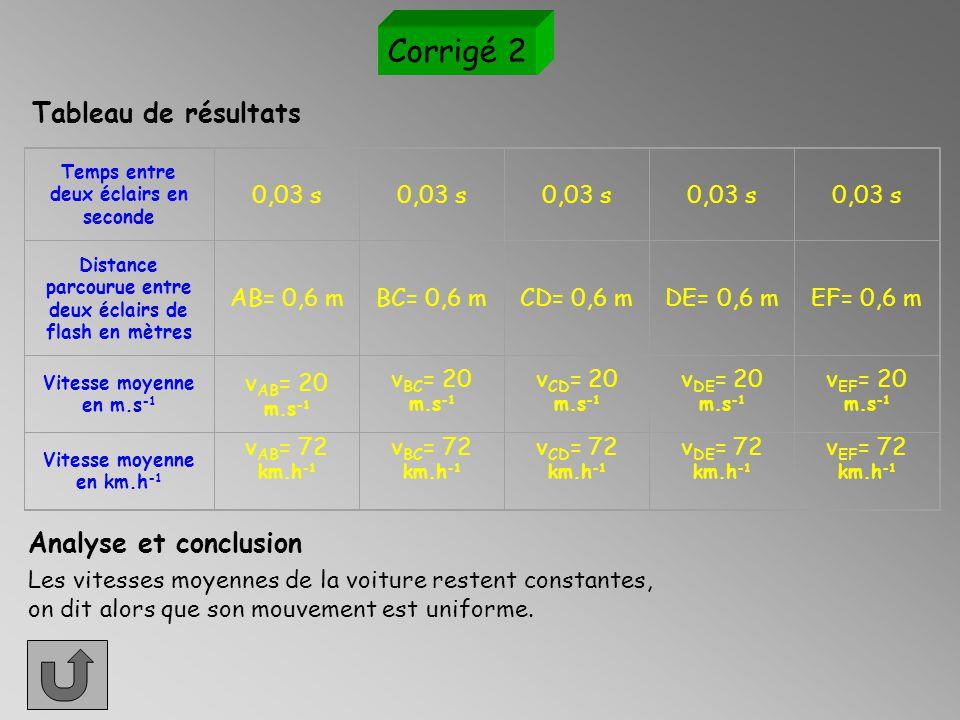 Corrigé 2 Tableau de résultats Analyse et conclusion 0,03 s AB= 0,6 m