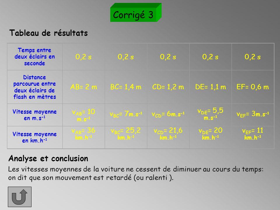 Corrigé 3 Tableau de résultats Analyse et conclusion 0,2 s AB= 2 m