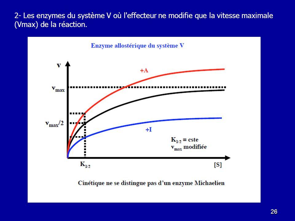 2- Les enzymes du système V où l effecteur ne modifie que la vitesse maximale (Vmax) de la réaction.