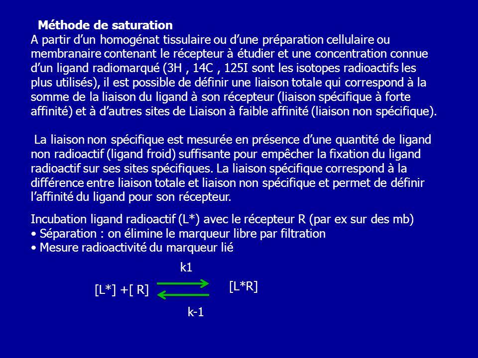 Méthode de saturation