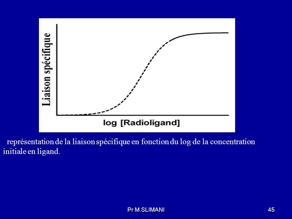 représentation de la liaison spécifique en fonction du log de la concentration initiale en ligand.